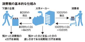 消費税の基本的な仕組み