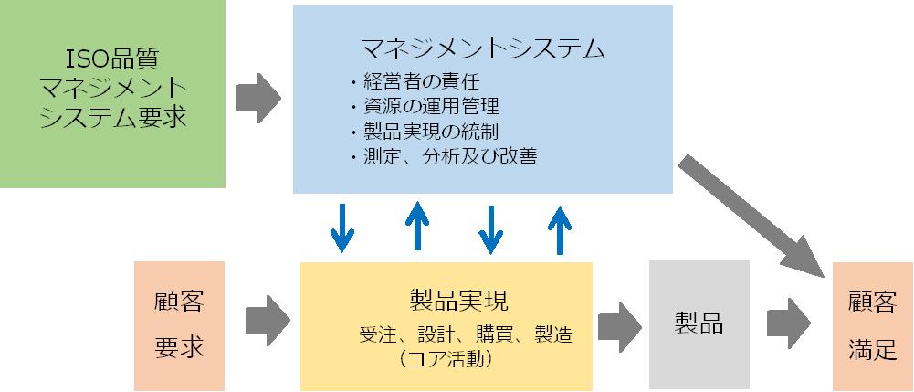 hinshitsu_managementsystem