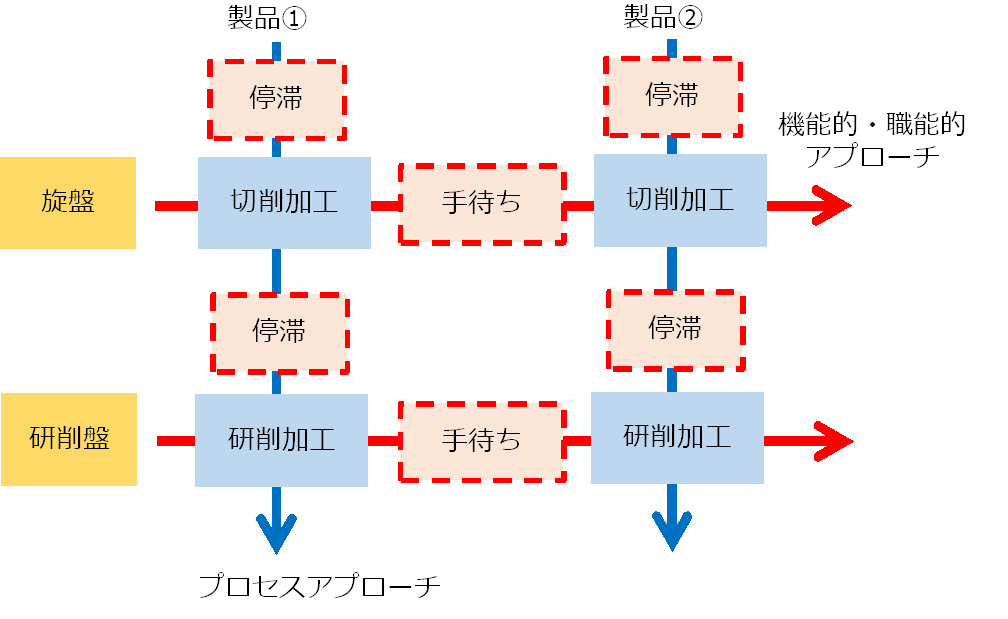 process_approach