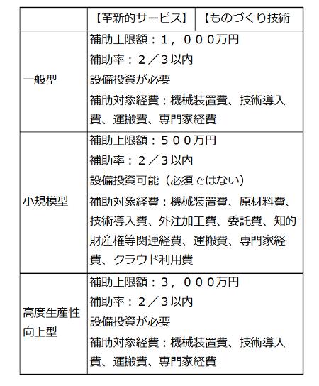 表1 補助対象事業の類型と設備投資の有無