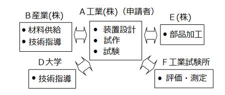 図4 社外との開発体制