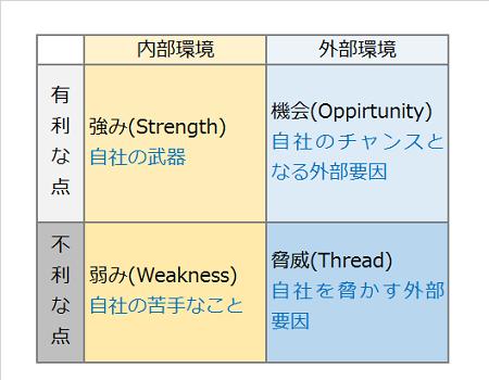 図2 SWOT分析