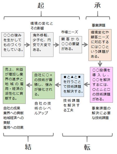 図5 申請書全体のストーリー