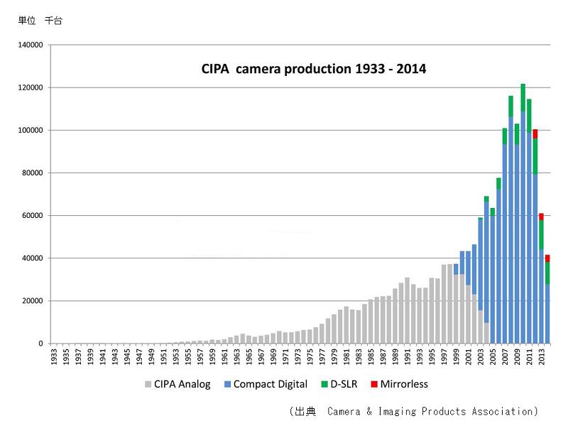 図5 デジカメの市場の推移