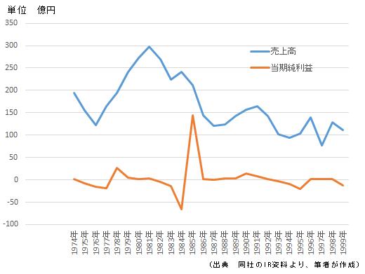 図3 株式会社 池貝の売上高と利益の推移