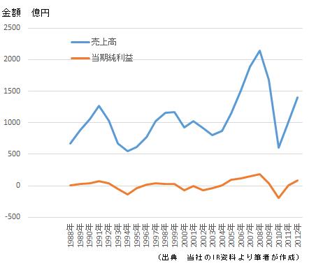 図4 オークマの売上高と利益の推移