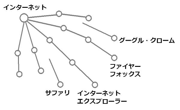 ブラウザの進化