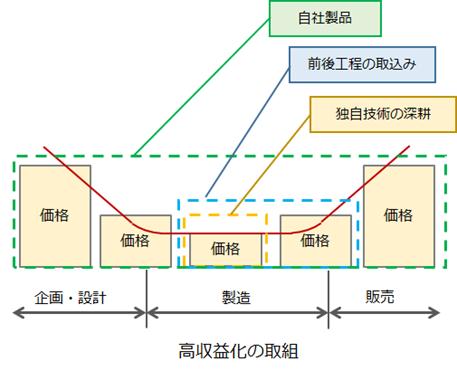 図1 企画から販売までの付加価値