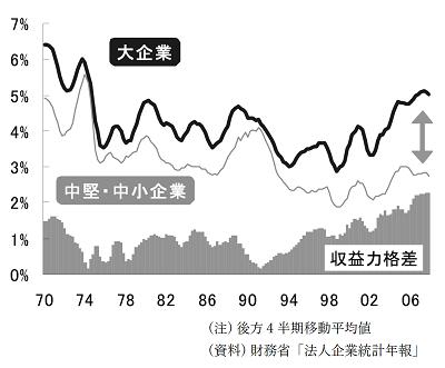 売上高営業使役率と規模間格差の推移