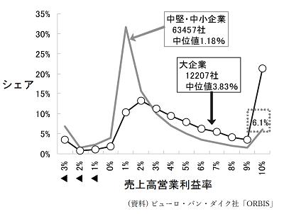 大企業と中堅・中小企業の売上高営業利益率の分布