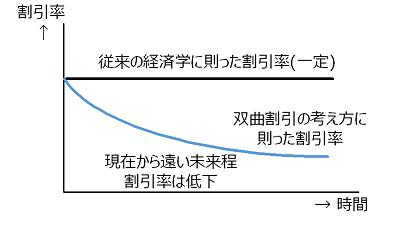 双曲割引曲線