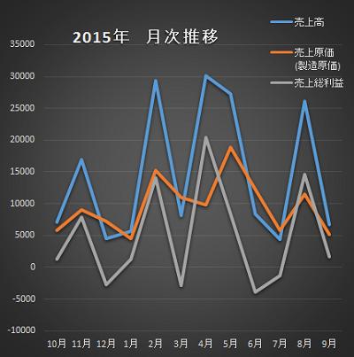 2015年の月次推移