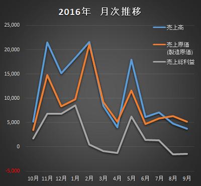2016年の月次推移