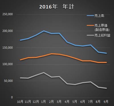 年計グラフ