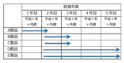 5年間の事業化スケジュール
