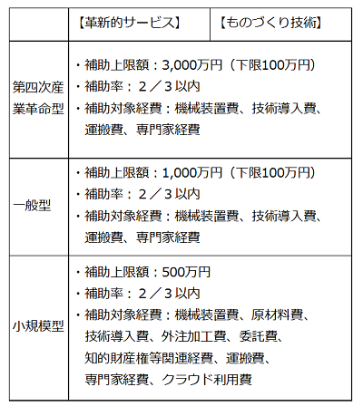 平成28年度補正ものづくり補助金の類型