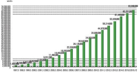 カーナビの国内販売台数 (国土交通省の資料より)