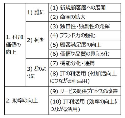 具体的な方法 (経済産業省 サービス生産性向上のガイドラインより)