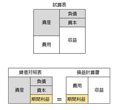 複式簿記の構成