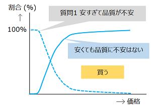 質問1のグラフの反転