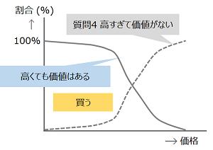 質問4のグラフの反転