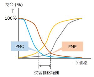 PSM法のグラフ