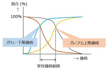 改良PSM法のグラフ