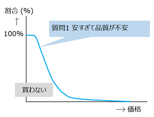 質問1のグラフ