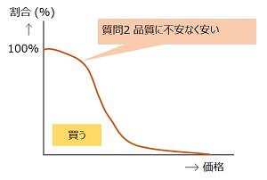 質問2のグラフ