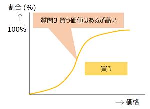 質問3のグラフ