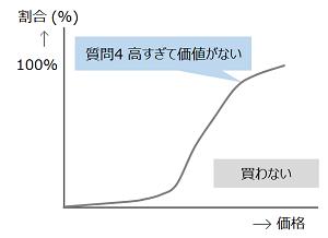 質問4のグラフ