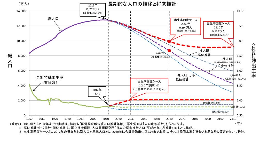 長期的な人口の推移と将来推計