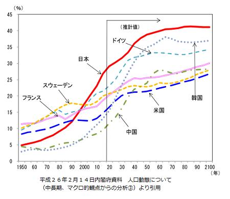 主要国の高齢化率の推移