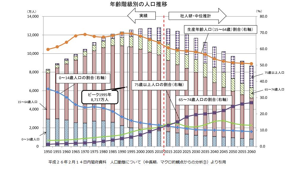 年齢別人口推移と高齢化率
