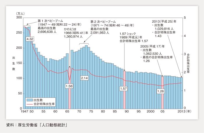 合計特殊出生率と出生数