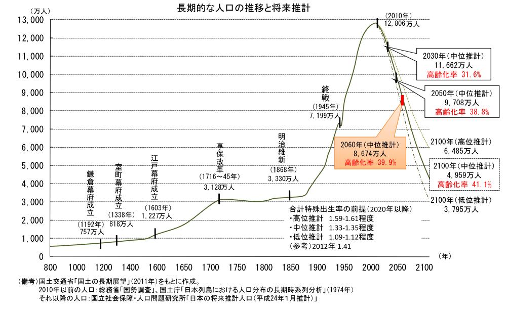 超長期的な人口の推移と将来推計