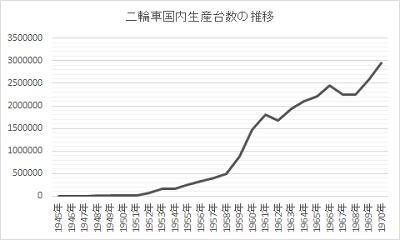二輪車市場の推移