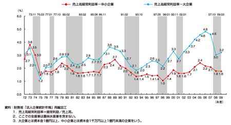 図2 大企業と中小企業の売上高経常利益率(2011年度中小企業白書より)