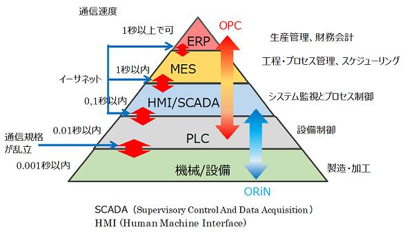工場管理のシステムの階層