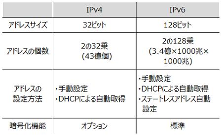 IPv4とIPv6