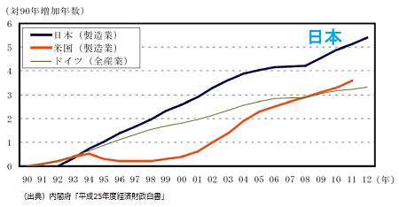 日本の設備ビンテージ問題