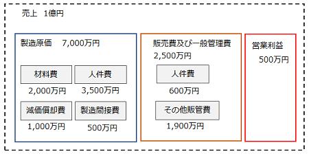 図3 モデル企業 製造業A社