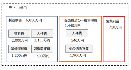 図6 設備投資の結果