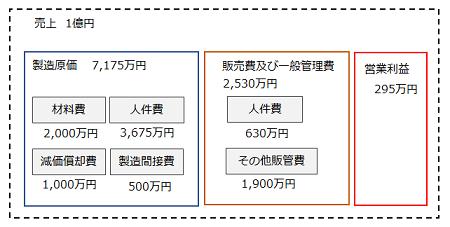 図6 賃上げの結果