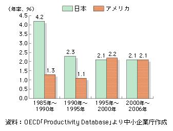 図2 日本とアメリカの労働生産性の伸び率