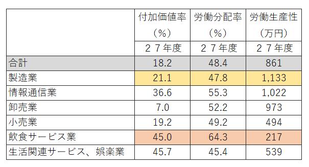 表1 代表的な業種の付加価値率、労働分配率、労働生産性
