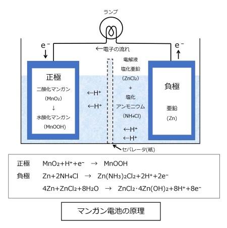 図 マンガン電池の原理