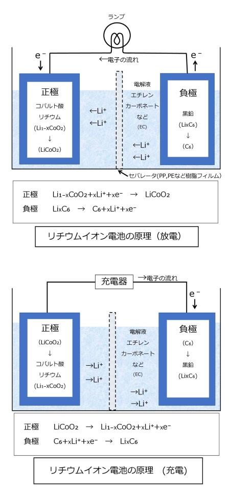 リチウムイオン電池の原理