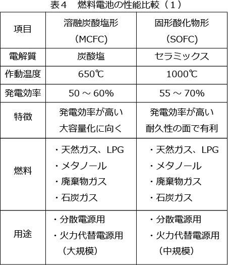 燃料電池の性能比較1