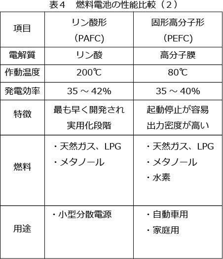 燃料電池の性能比較2